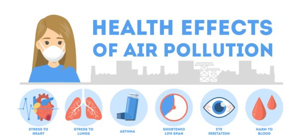 Health Effects of Air Pollution - Stress to heart and lungs, Asthma, Shortened lifespan, irritation to eyes and harm to blood.
